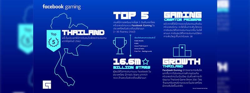 Facebook Gaming เติบโตในไทยอย่างต่อเนื่องพร้อมปล่อยแอพพลิเคชั่นเกมแล้ววันนี้บน Google Play