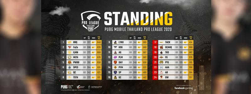 เทนเซ็นต์ ประเทศไทย เผยรายชื่อ 16 ทีมสุดท้าย ทะลุรอบตัดสิน PUBG MOBILE Thailand Pro League 2020 ระดับประเทศ