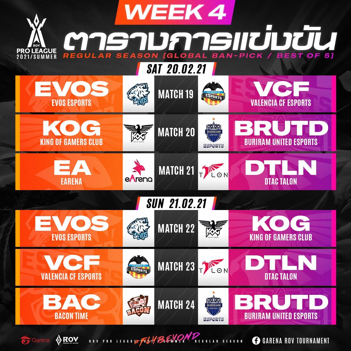 สรุปผลการแข่งขันของทีม VALENCIA CF ESPORTS กับการแข่งขัน ROV PRO LEAGUE 2021 SUMMER ในสัปดาห์ที่ 4